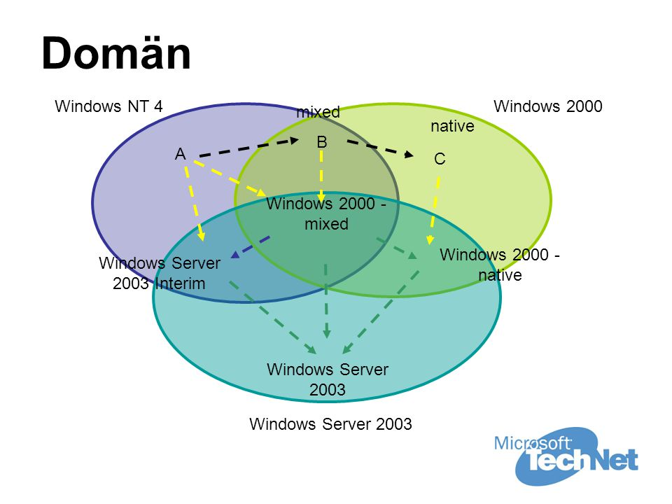 Domän Windows NT 4Windows 2000 Windows Server 2003 mixed Windows 2000 - mixed Windows 2000 - native native Windows Server 2003 Interim Windows Server 2003 A B C
