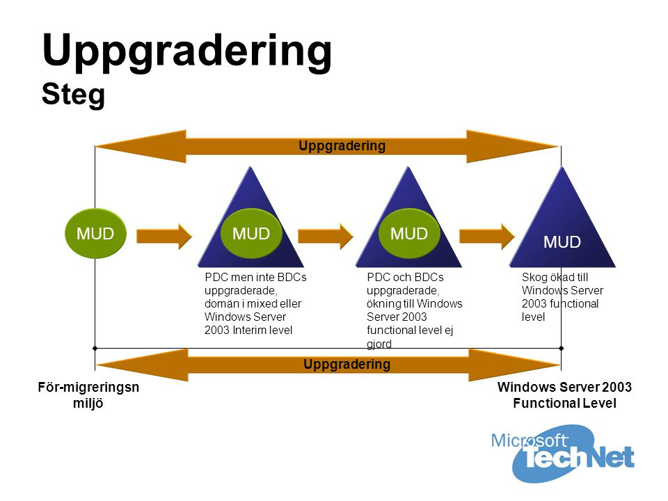 Uppgradering Steg För-migreringsn miljö Windows Server 2003 Functional Level Uppgradering MUD PDC men inte BDCs uppgraderade, domän i mixed eller Windows Server 2003 Interim level MUD PDC och BDCs uppgraderade, ökning till Windows Server 2003 functional level ej gjord MUD Skog ökad till Windows Server 2003 functional level