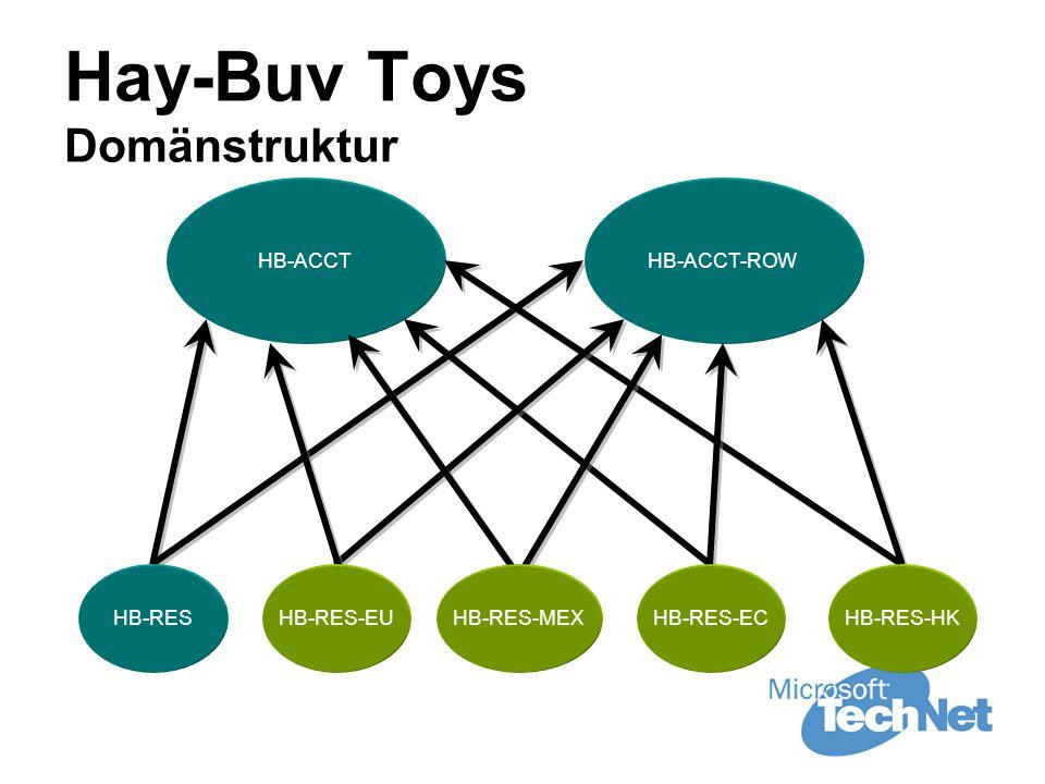 Hay-Buv Toys Domänstruktur HB-ACCTHB-ACCT-ROW HB-RESHB-RES-EUHB-RES-MEXHB-RES-ECHB-RES-HK
