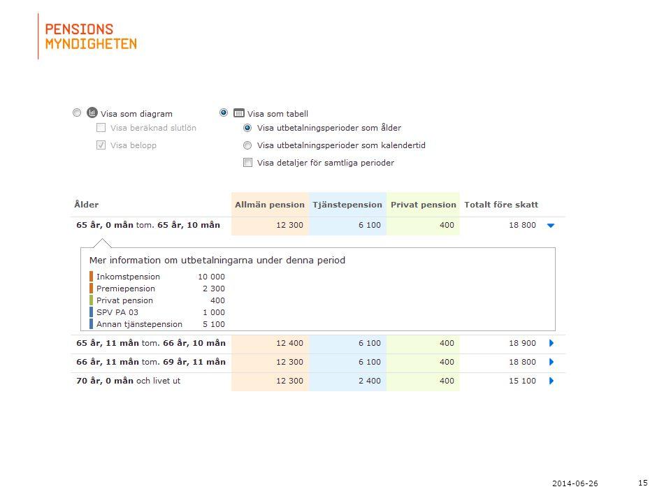 För att uppdatera sidfotstexten, gå till menyn: Visa/Sidhuvud och sidfot... 15 2014-06-26
