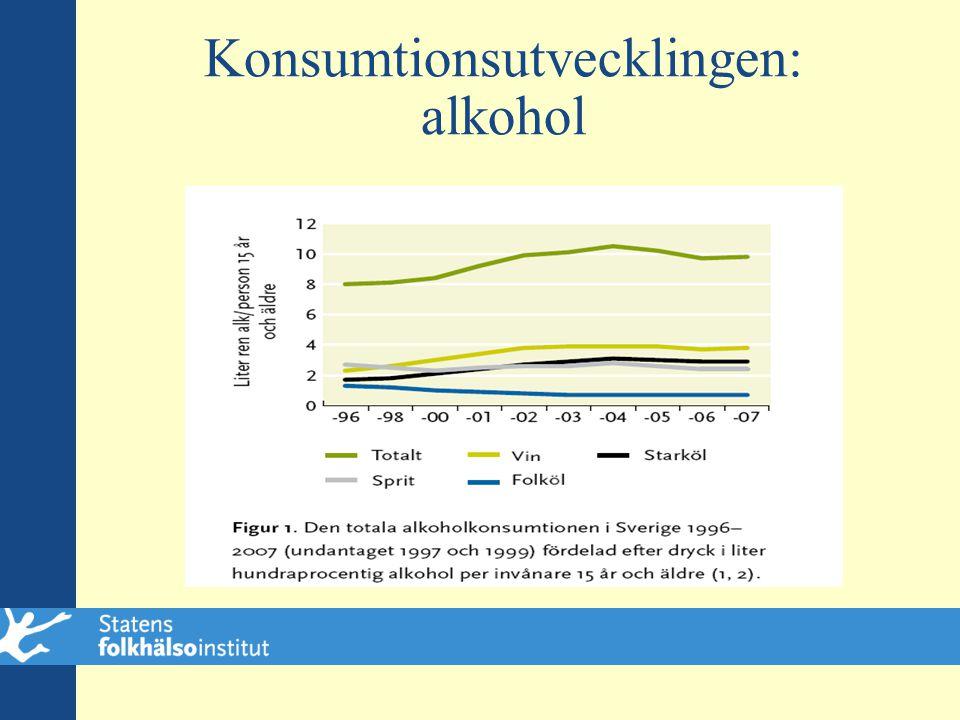 Konsumtions- utvecklingen: narkotika (ESPAD 07)