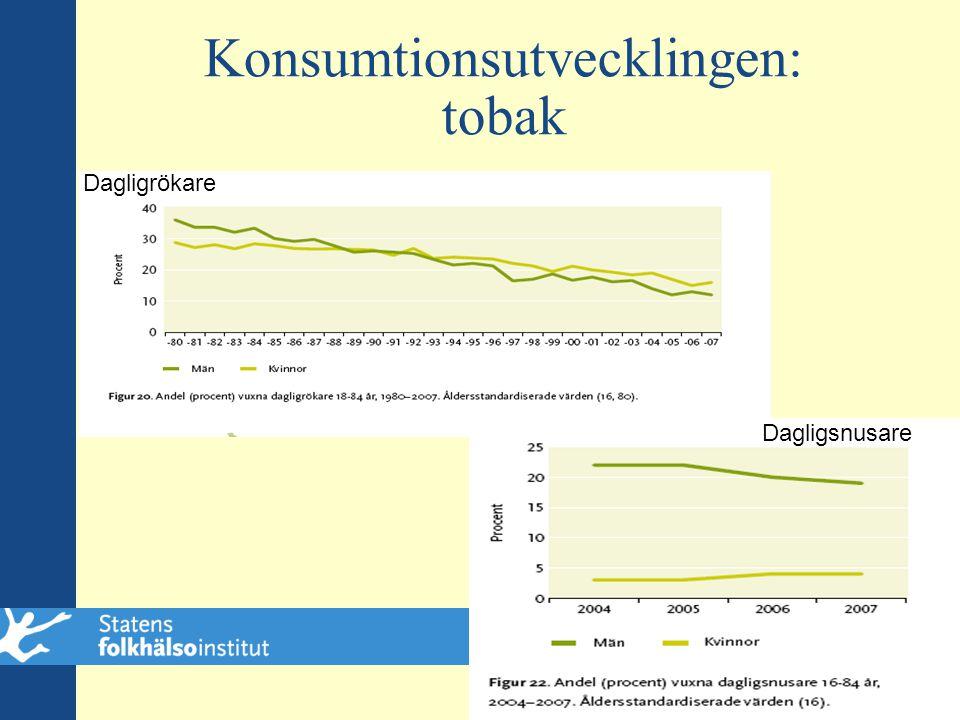 Konsumtionsutvecklingen: tobak Dagligrökare Dagligsnusare