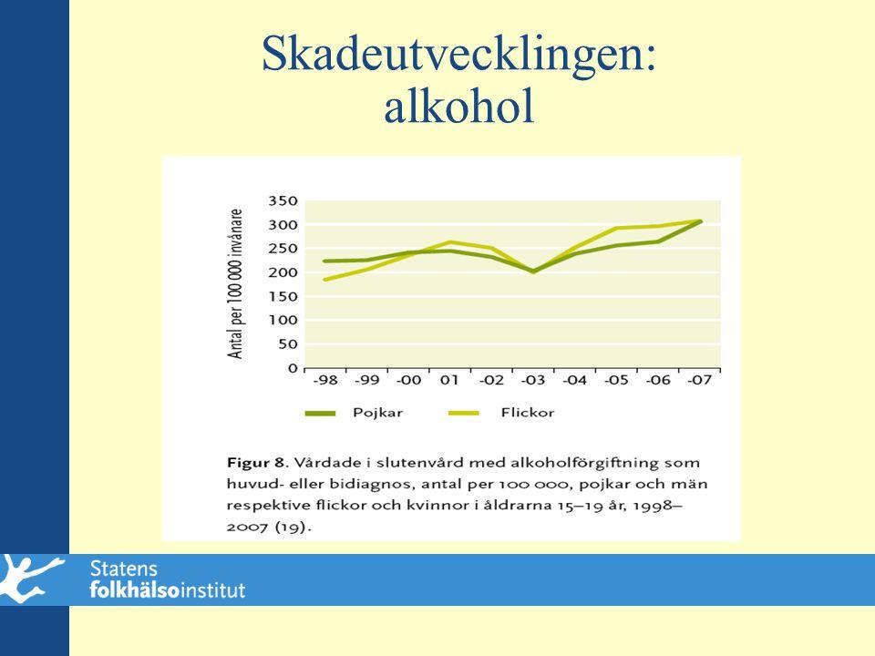 Skadeutvecklingen: alkohol