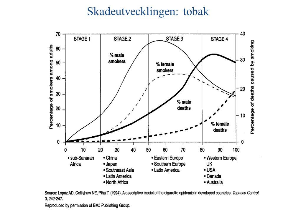 4 stages of the smoking epidemic Skadeutvecklingen: tobak
