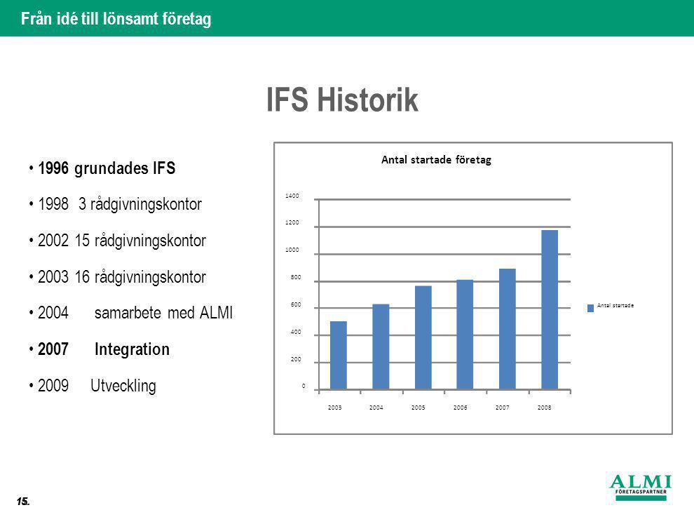 Från idé till lönsamt företag 15. IFS Historik • 1996 grundades IFS • 1998 3 rådgivningskontor • 2002 15 rådgivningskontor • 2003 16 rådgivningskontor