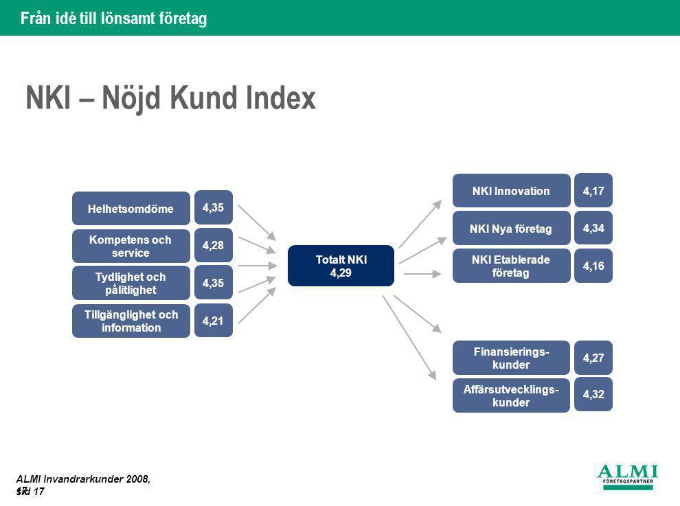 Från idé till lönsamt företag 17. ALMI Invandrarkunder 2008, sid 17 NKI – Nöjd Kund Index NKI Innovation NKI Nya företag NKI Etablerade företag Finans