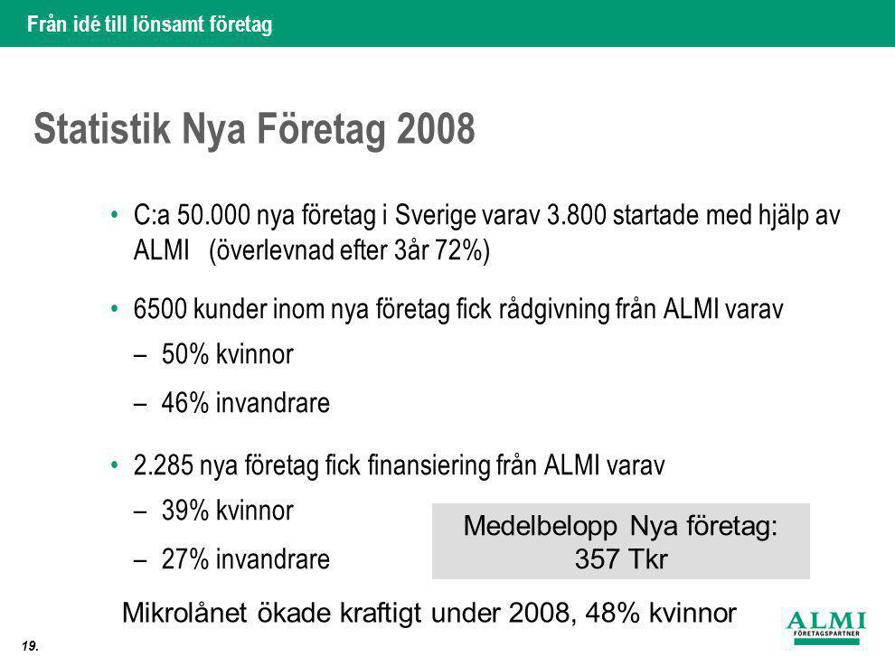Från idé till lönsamt företag 19. Statistik Nya Företag 2008 •C:a 50.000 nya företag i Sverige varav 3.800 startade med hjälp av ALMI (överlevnad efte