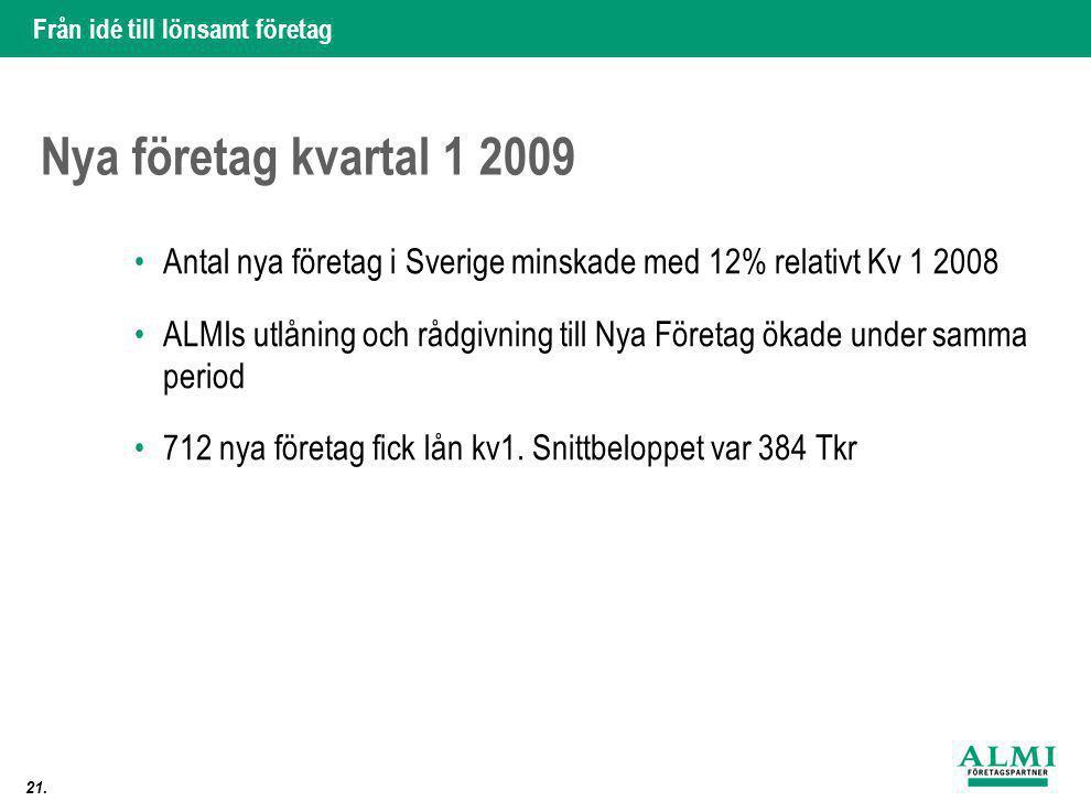 Från idé till lönsamt företag 21. Nya företag kvartal 1 2009 •Antal nya företag i Sverige minskade med 12% relativt Kv 1 2008 •ALMIs utlåning och rådg
