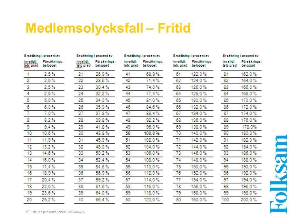 Medlemsolycksfall – Fritid 11 Titel på presentationen 2014-06-26
