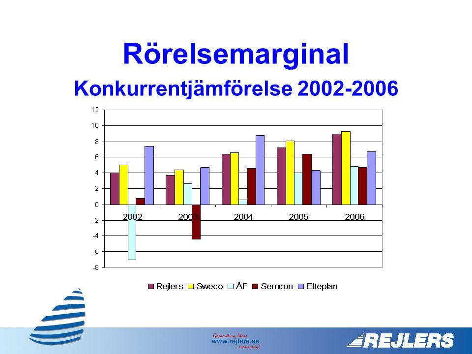 Rörelsemarginal Konkurrentjämförelse 2002-2006