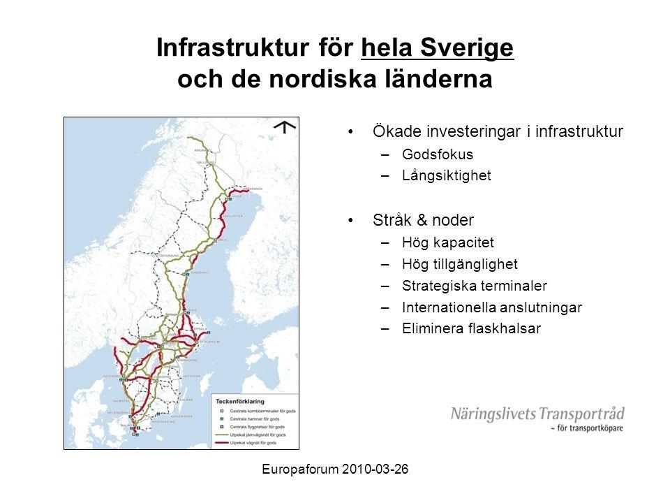 Europaforum 2010-03-26 Infrastruktur för hela Sverige och de nordiska länderna •Ökade investeringar i infrastruktur –Godsfokus –Långsiktighet •Stråk & noder –Hög kapacitet –Hög tillgänglighet –Strategiska terminaler –Internationella anslutningar –Eliminera flaskhalsar