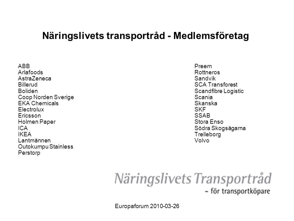Europaforum 2010-03-26 Otillräckliga medel – för sent • Angivna ekonomiska ramar räcker inte för att långsiktigt tillgodose näringslivets behov av transporter • Visioner och mål för transportsystemet återspeglas inte i åtgärdsplanen • Viktiga investeringar i centrala godsstråk ligger för sent i planperioden • Klimat- och miljömålen för transportsektorn äventyras • Staten har ett huvudansvar för de nationella godsstråken och anslutningarna till noderna.