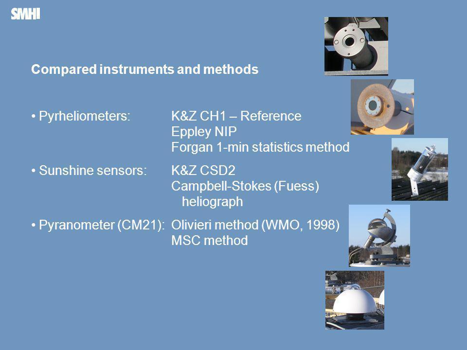 Mellanblå fält till höger: Plats för bild – foto, diagram, film, andra illustrationer Compared instruments and methods • Pyrheliometers:K&Z CH1 – Reference Eppley NIP Forgan 1-min statistics method • Sunshine sensors: K&Z CSD2 Campbell-Stokes (Fuess) heliograph • Pyranometer (CM21): Olivieri method (WMO, 1998) MSC method