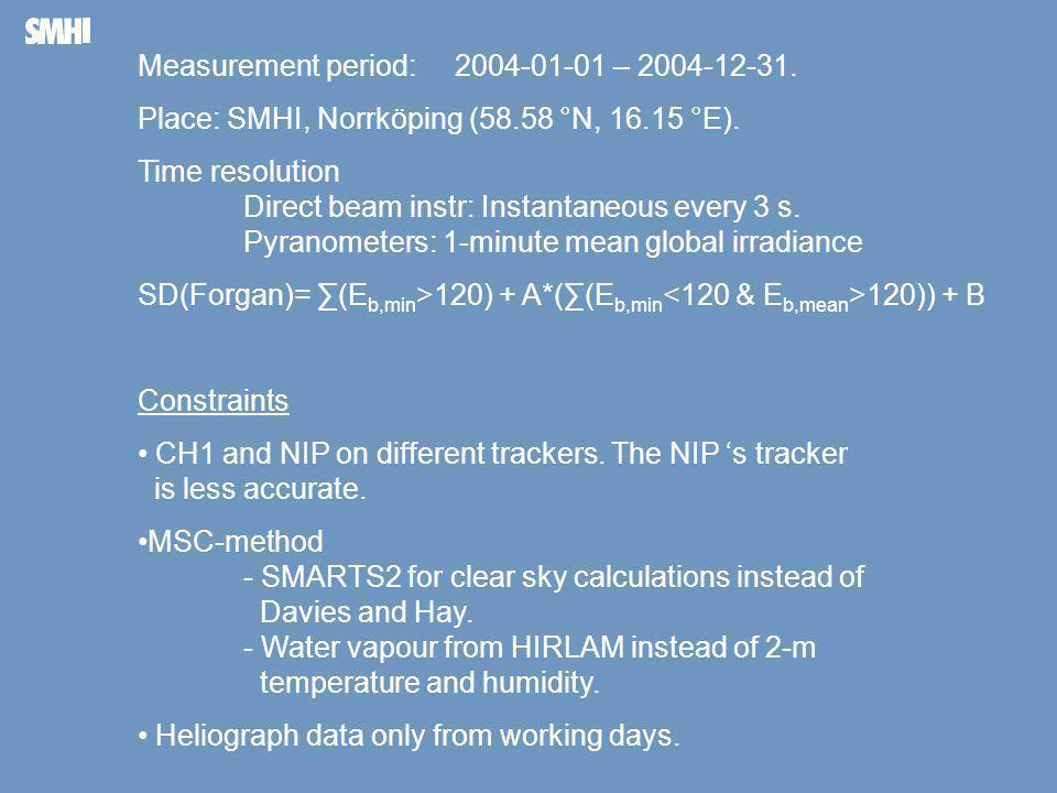 Mellanblå fält till höger: Plats för bild – foto, diagram, film, andra illustrationer Measurement period: 2004-01-01 – 2004-12-31.