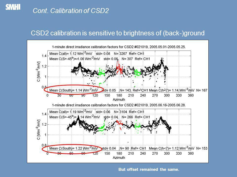 Mellanblå fält till höger: Plats för bild – foto, diagram, film, andra illustrationer Calibration factors for several CSD1s and CSD2s.