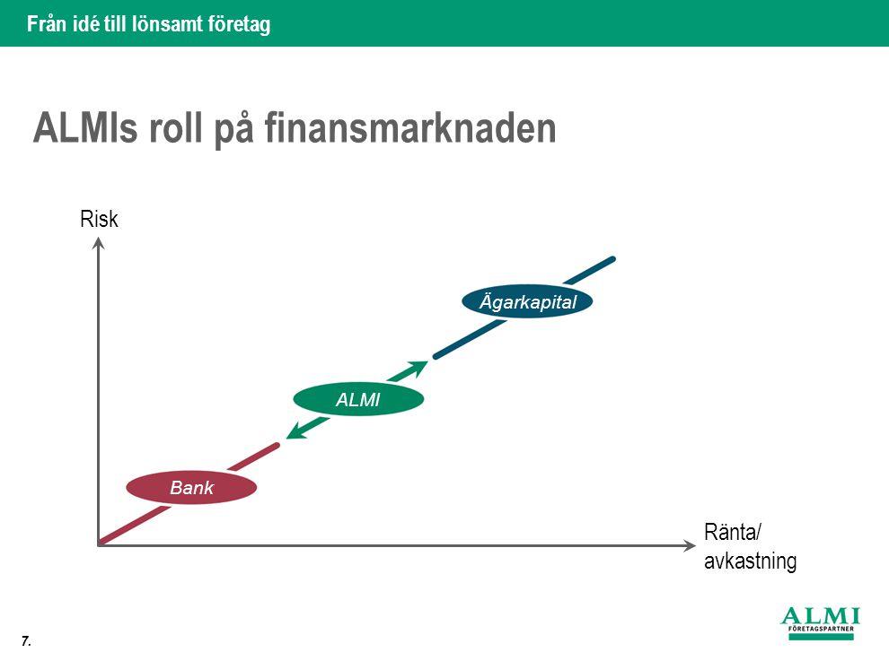 Från idé till lönsamt företag 7. ALMIs roll på finansmarknaden Risk Ränta/ avkastning Bank ALMI Ägarkapital