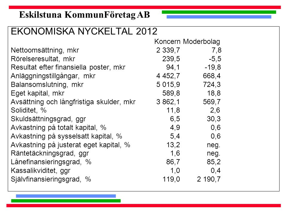 Eskilstuna KommunFöretag AB EKONOMISKA NYCKELTAL 2012 KoncernModerbolag Nettoomsättning, mkr 2 339,7 7,8 Rörelseresultat, mkr 239,5 -5,5 Resultat efte