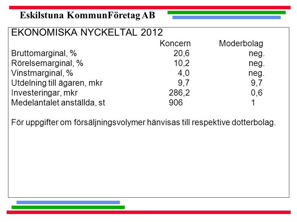 Eskilstuna KommunFöretag AB EKONOMISKA NYCKELTAL 2012 KoncernModerbolag Bruttomarginal, % 20,6neg. Rörelsemarginal, % 10,2neg. Vinstmarginal, % 4,0 ne