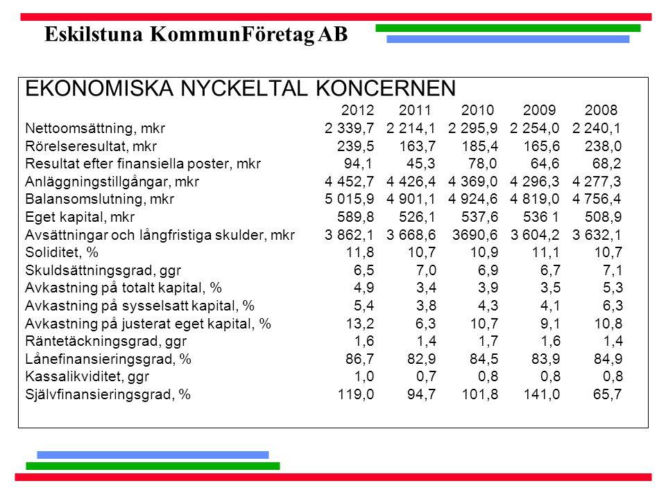 Eskilstuna KommunFöretag AB EKONOMISKA NYCKELTAL KONCERNEN 2012 2011 2010 2009 2008 Nettoomsättning, mkr 2 339,7 2 214,1 2 295,9 2 254,0 2 240,1 Rörelseresultat, mkr 239,5 163,7 185,4 165,6 238,0 Resultat efter finansiella poster, mkr 94,1 45,3 78,0 64,6 68,2 Anläggningstillgångar, mkr 4 452,7 4 426,4 4 369,0 4 296,3 4 277,3 Balansomslutning, mkr 5 015,9 4 901,1 4 924,6 4 819,0 4 756,4 Eget kapital, mkr 589,8 526,1 537,6 536 1 508,9 Avsättningar och långfristiga skulder, mkr 3 862,1 3 668,6 3690,6 3 604,2 3 632,1 Soliditet, % 11,8 10,7 10,9 11,1 10,7 Skuldsättningsgrad, ggr 6,5 7,0 6,9 6,7 7,1 Avkastning på totalt kapital, % 4,9 3,4 3,9 3,5 5,3 Avkastning på sysselsatt kapital, % 5,4 3,8 4,3 4,1 6,3 Avkastning på justerat eget kapital, % 13,2 6,3 10,7 9,1 10,8 Räntetäckningsgrad, ggr 1,6 1,4 1,7 1,6 1,4 Lånefinansieringsgrad, % 86,7 82,9 84,5 83,9 84,9 Kassalikviditet, ggr 1,0 0,7 0,8 0,8 0,8 Självfinansieringsgrad, % 119,0 94,7 101,8 141,0 65,7