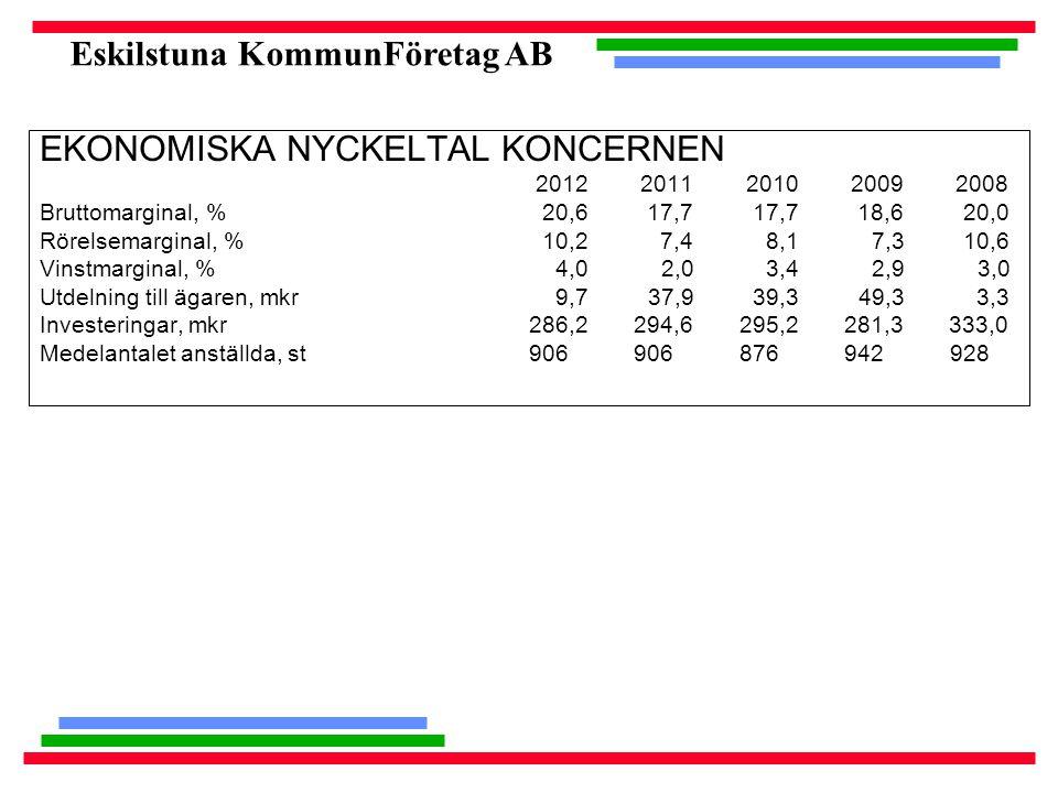 Eskilstuna KommunFöretag AB EKONOMISKA NYCKELTAL KONCERNEN 2012 2011 2010 2009 2008 Bruttomarginal, % 20,6 17,7 17,7 18,6 20,0 Rörelsemarginal, % 10,2 7,4 8,1 7,3 10,6 Vinstmarginal, % 4,0 2,0 3,4 2,9 3,0 Utdelning till ägaren, mkr 9,7 37,9 39,3 49,3 3,3 Investeringar, mkr 286,2 294,6 295,2 281,3 333,0 Medelantalet anställda, st 906 906 876 942 928