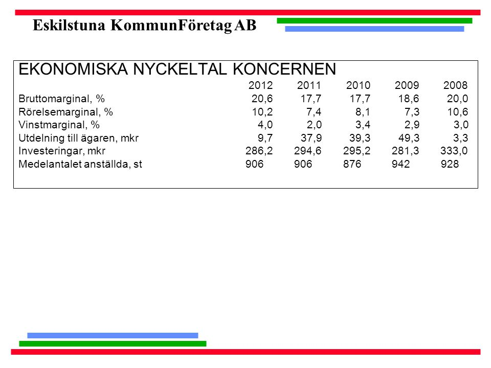 Eskilstuna KommunFöretag AB EKONOMISKA NYCKELTAL KONCERNEN 2012 2011 2010 2009 2008 Bruttomarginal, % 20,6 17,7 17,7 18,6 20,0 Rörelsemarginal, % 10,2