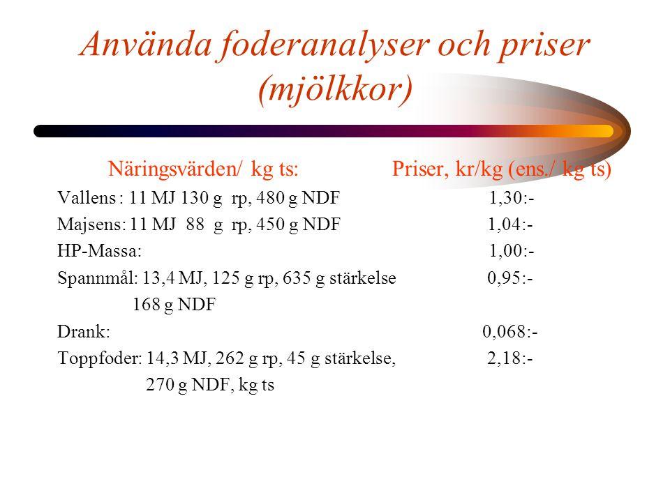 Använda foderanalyser och priser (mjölkkor) Näringsvärden/ kg ts:Priser, kr/kg (ens./ kg ts) Vallens : 11 MJ 130 g rp, 480 g NDF 1,30:- Majsens: 11 MJ 88 g rp, 450 g NDF 1,04:- HP-Massa: 1,00:- Spannmål: 13,4 MJ, 125 g rp, 635 g stärkelse 0,95:- 168 g NDF Drank: 0,068:- Toppfoder: 14,3 MJ, 262 g rp, 45 g stärkelse, 2,18:- 270 g NDF, kg ts