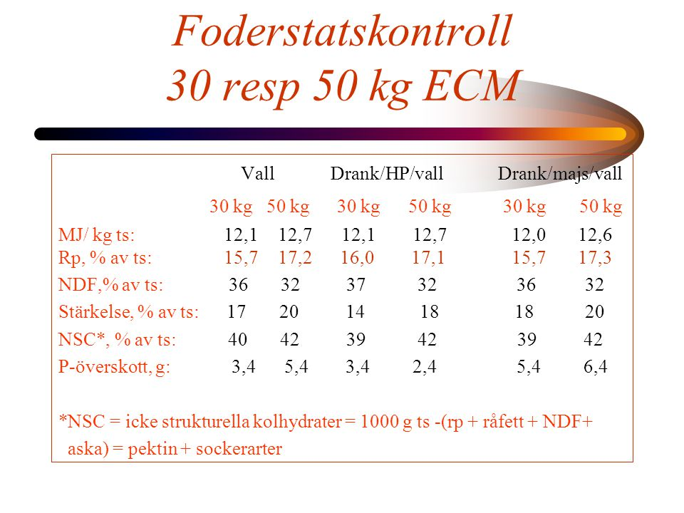 Foderstatskontroll 30 resp 50 kg ECM Vall Drank/HP/vall Drank/majs/vall 30 kg 50 kg 30 kg 50 kg 30 kg 50 kg MJ/ kg ts: 12,1 12,7 12,1 12,7 12,0 12,6 R