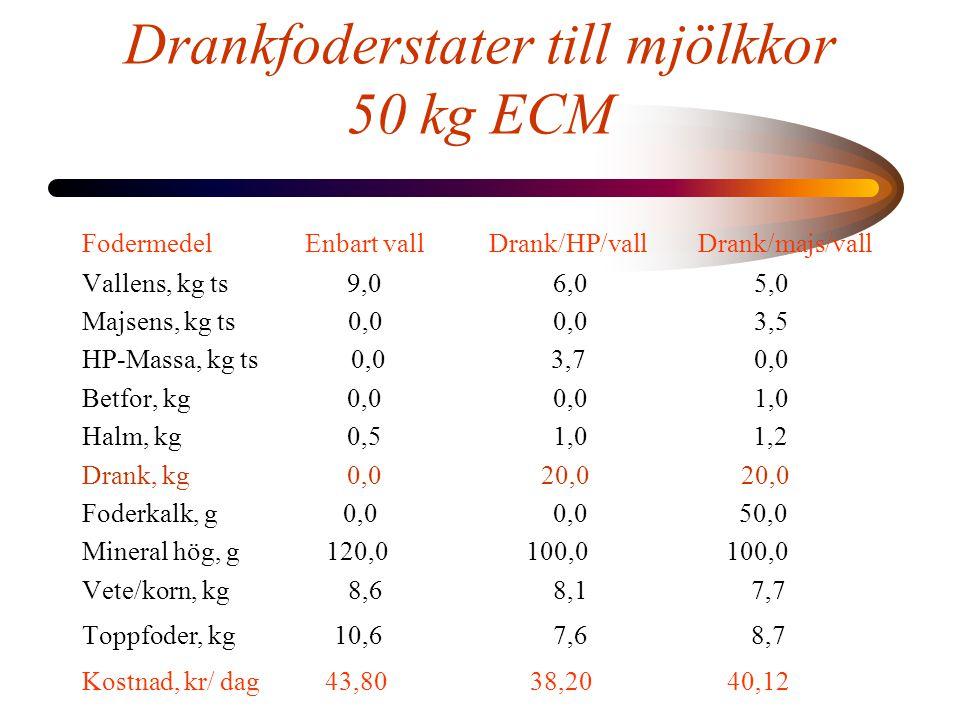 Drankfoderstater till mjölkkor 50 kg ECM Fodermedel Enbart vall Drank/HP/vall Drank/majs/vall Vallens, kg ts 9,0 6,05,0 Majsens, kg ts 0,0 0,03,5 HP-Massa, kg ts 0,0 3,70,0 Betfor, kg 0,0 0,01,0 Halm, kg 0,5 1,0 1,2 Drank, kg 0,0 20,0 20,0 Foderkalk, g 0,0 0,0 50,0 Mineral hög, g 120,0 100,0 100,0 Vete/korn, kg 8,6 8,1 7,7 Toppfoder, kg 10,6 7,6 8,7 Kostnad, kr/ dag 43,80 38,20 40,12
