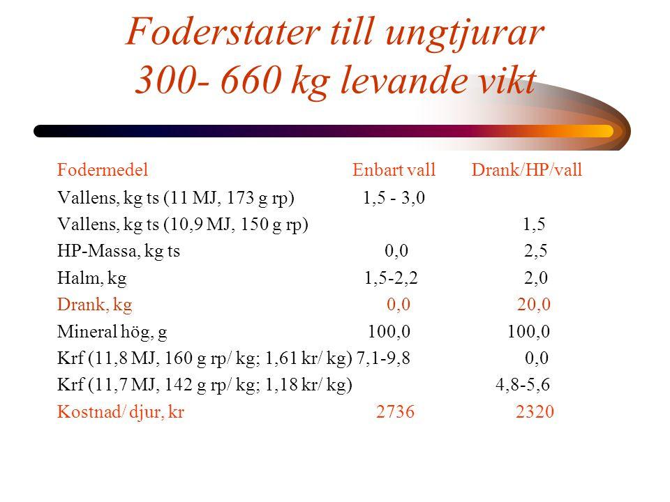 Foderstater till stutar 530- 650 kg levande vikt Fodermedel Enbart vall Drank/HP/vall Vallens, kg ts (9,8 MJ, 170 g rp) 4,0-4,5 Vallens, kg ts (10,9 MJ, 150 g rp) 0,0 1,5 HP-Massa, kg ts (1,00 kr/ kg ts) 0,0 2,5 Halm, kg 2,0 2,0 Drank, kg 0,0 30,0 Mineral hög, g 100,0 100,0 Krf (11,7 MJ, 109 g rp/ kg; 0,95 kr/ kg)* 4,8-5,6 1,7 - 1,9 Kostnad/ djur, kr 1433:- 1106:- * 70% korn, 30% vete