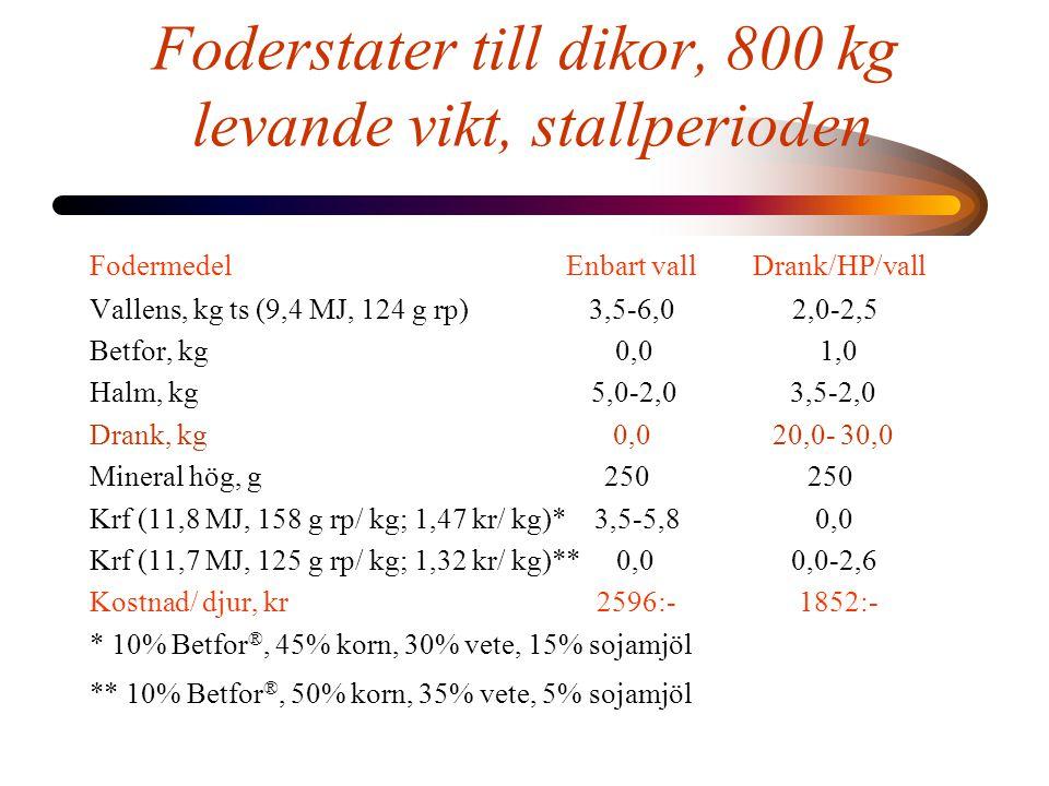 Foderstater till dikor, 800 kg levande vikt, stallperioden Fodermedel Enbart vall Drank/HP/vall Vallens, kg ts (9,4 MJ, 124 g rp) 3,5-6,0 2,0-2,5 Betfor, kg 0,0 1,0 Halm, kg 5,0-2,0 3,5-2,0 Drank, kg 0,0 20,0- 30,0 Mineral hög, g 250 250 Krf (11,8 MJ, 158 g rp/ kg; 1,47 kr/ kg)* 3,5-5,8 0,0 Krf (11,7 MJ, 125 g rp/ kg; 1,32 kr/ kg)** 0,0 0,0-2,6 Kostnad/ djur, kr 2596:- 1852:- * 10% Betfor ®, 45% korn, 30% vete, 15% sojamjöl ** 10% Betfor ®, 50% korn, 35% vete, 5% sojamjöl