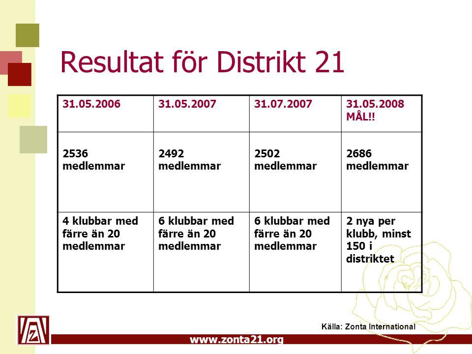 www.zonta21.org Resultat för Distrikt 21 Källa: Zonta International 31.05.200631.05.200731.07.200731.05.2008 MÅL!.