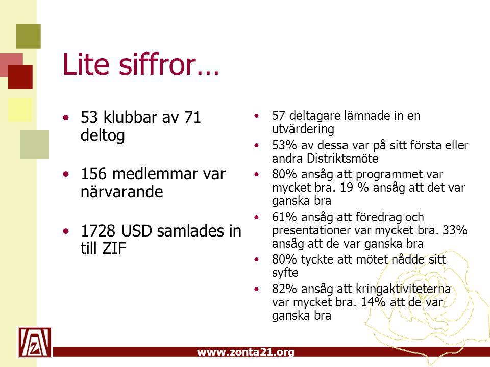 www.zonta21.org Lite siffror… •53 klubbar av 71 deltog •156 medlemmar var närvarande •1728 USD samlades in till ZIF •57 deltagare lämnade in en utvärdering •53% av dessa var på sitt första eller andra Distriktsmöte •80% ansåg att programmet var mycket bra.