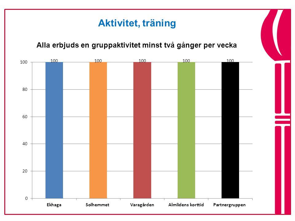 Aktivitet, träning Alla erbjuds en gruppaktivitet minst två gånger per vecka