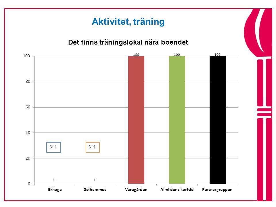 Aktivitet, träning Det finns träningslokal nära boendet