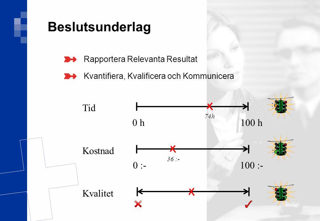 Ver 1.0 15(17) Beslutsunderlag Rapportera Relevanta Resultat Kvantifiera, Kvalificera och Kommunicera 0 :- 100 :- 36 :- Kostnad 0 h 100 h 74h Tid Kval