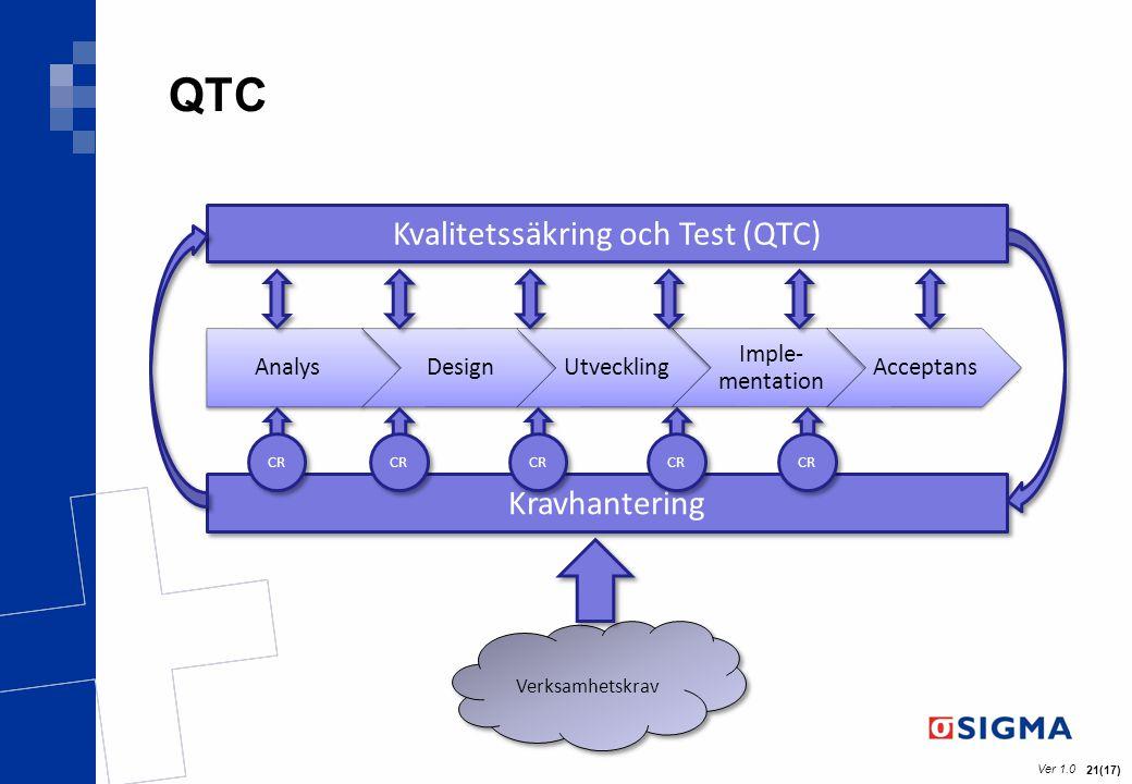 Ver 1.0 21(17) QTC Verksamhetskrav Kravhantering Kvalitetssäkring och Test (QTC) CR