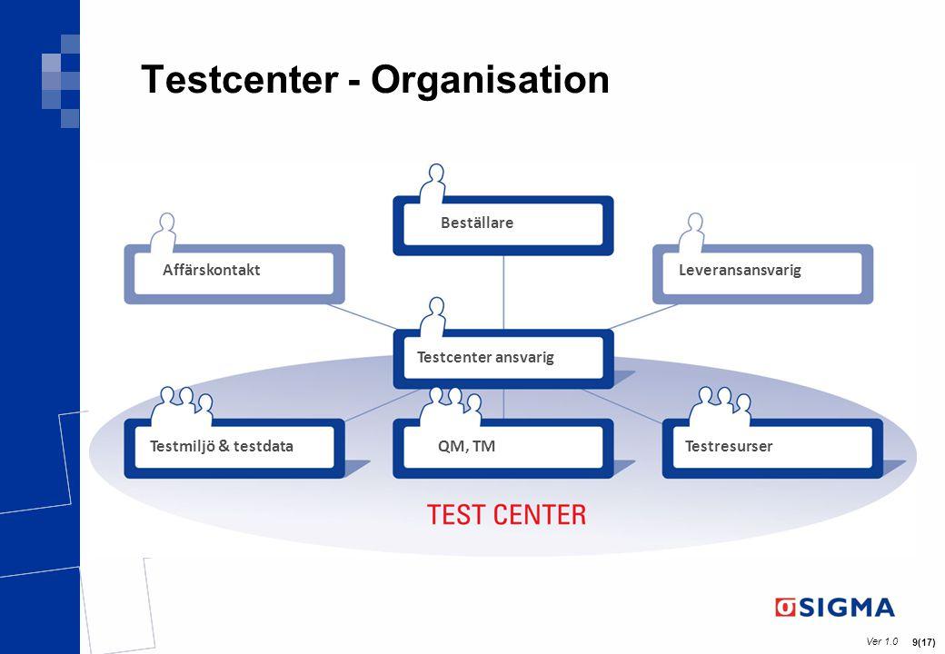 Ver 1.0 10(17) Tänk rätt – Testa rätt – få rätt Kvalitet Höj kraven på output från test genom att ge rätt input -Som vi frågar får vi svar – vilka förväntningar har vi.