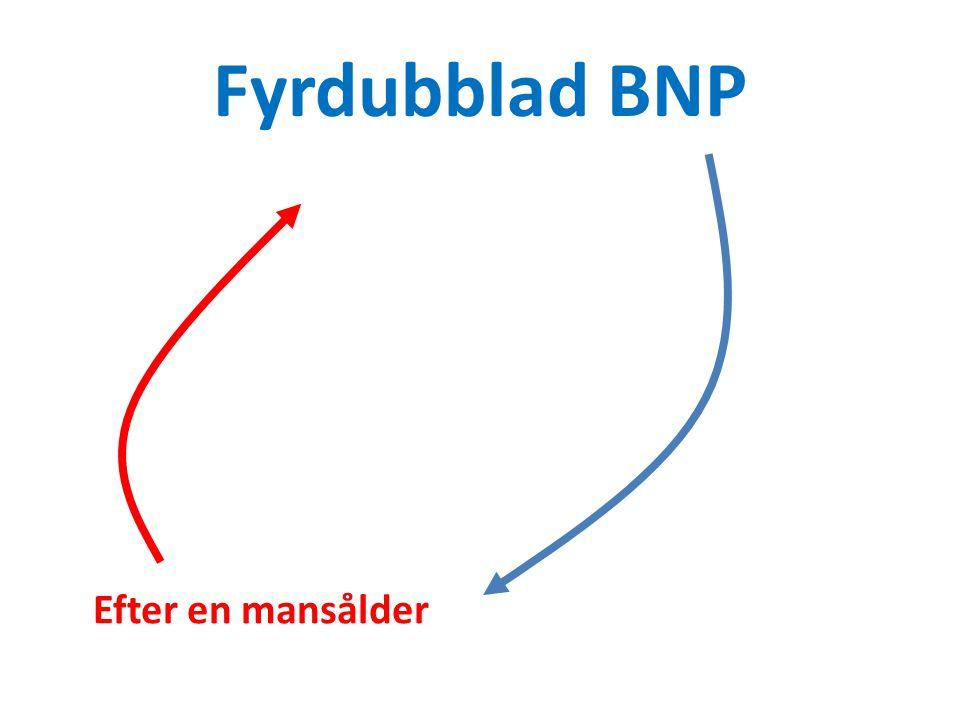 Fyrdubblad BNP Efter en mansålder