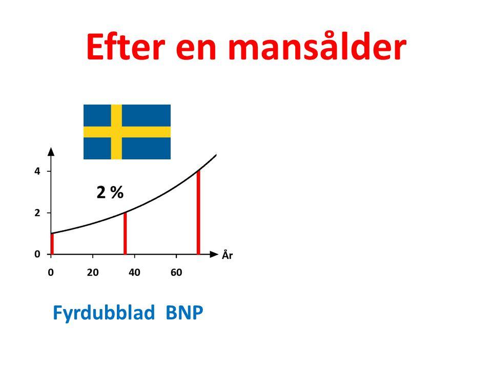 Efter en mansålder Fyrdubblad BNP