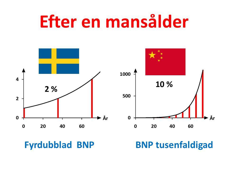 Efter en mansålder Fyrdubblad BNP BNP tusenfaldigad