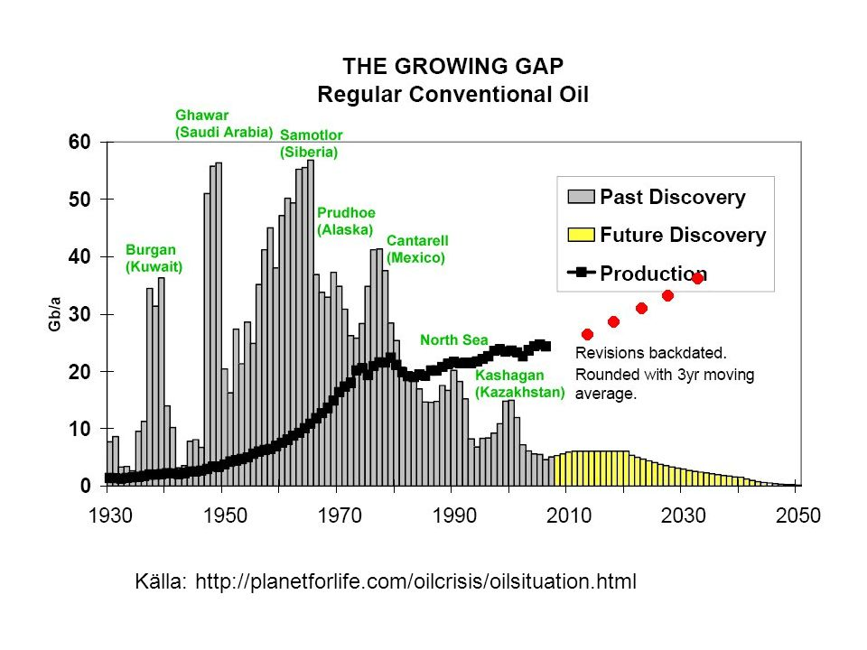 The peak-oil gap Källa: http://planetforlife.com/oilcrisis/oilsituation.html
