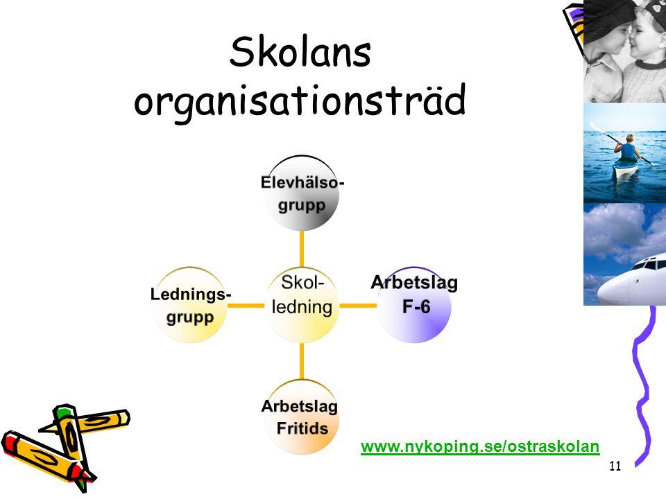 11 Skolans organisationsträd Skol- ledning Elevhälso- grupp Arbetslag F-6 Arbetslag Fritids Lednings- grupp www.nykoping.se/ostraskolan