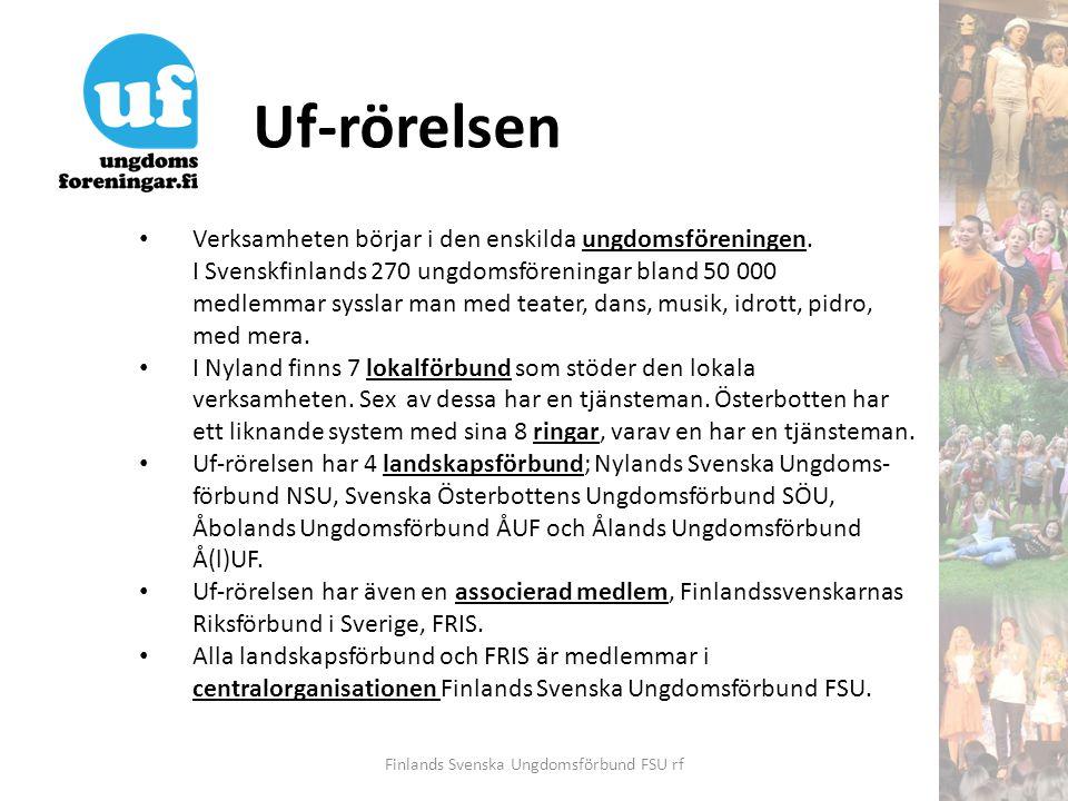 Finlands Svenska Ungdomsförbund FSU rf Finlands Svenska Ungdomsförbund FSU www.fsu.fi Nylands Svenska Ungdomsförbund NSU www.nsu.fi 7 nyländska lokalförbund: VNUR, KNUF, EBUF, HTU, SUF, BUF och ÖNUF 108 lokalföreningar14 000 medlemmar Åbolands Ungdomsförbund ÅUF www.auf.fi 31 lokalföreningar12 000 medlemmar Svenska Österbottens Ungdomsförbund SÖU www.sou.fi 8 österbottniska ungdomsringar: 1-8 ringen 107 lokalföreningar21 000 medlemmar Ålands Ungdomsförbund Å(l)UF www.ungdom.ax 21 lokalföreningar2 000 medlemmar Finlandssvenskarnas Riksförbund i Sverige FRIS www.fris.nu (associerad medlem) 18 lokalföreningar3 000 medlemmar