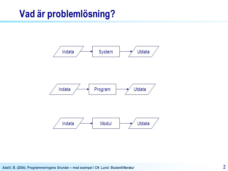 Abelli, B. (2004). Programmeringens Grunder – med exempel i C#. Lund: Studentlitteratur 22 Vad är problemlösning? IndataProgramUtdata IndataModulUtdat
