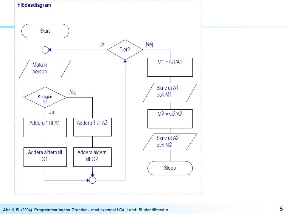 Abelli, B. (2004). Programmeringens Grunder – med exempel i C#. Lund: Studentlitteratur 55 Flödesdiagram Mata in person Addera 1 till A1 Kategori 1? S