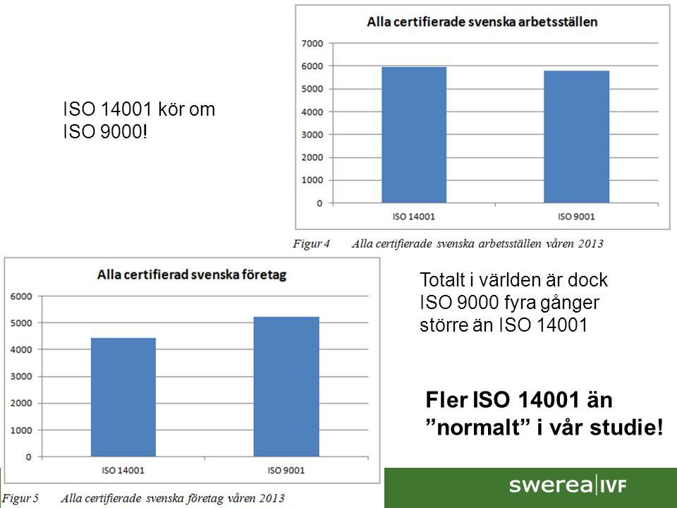 2014-06-267 Totalt i världen är dock ISO 9000 fyra gånger större än ISO 14001 ISO 14001 kör om ISO 9000.
