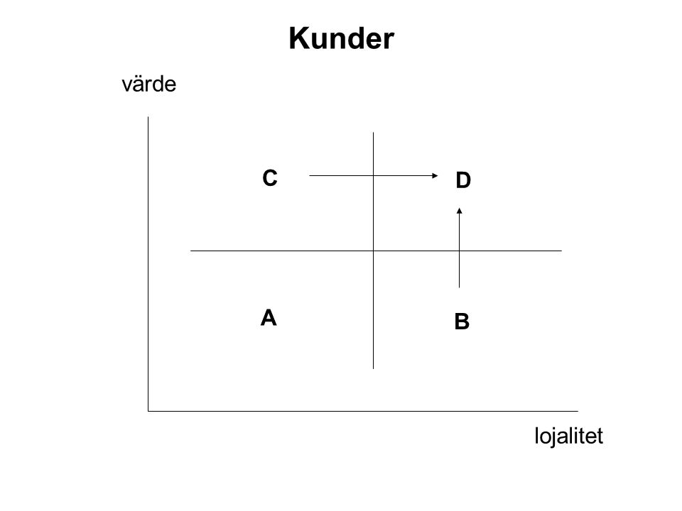 värde lojalitet A B C D Kunder