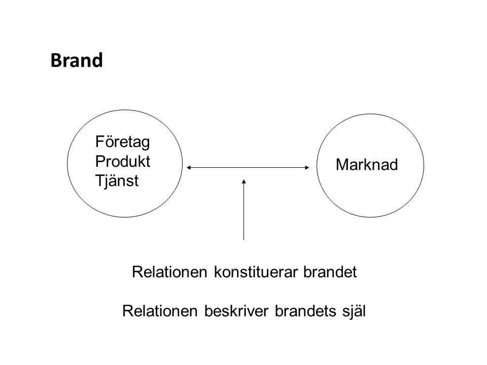 Brand Företag Produkt Tjänst Marknad Relationen konstituerar brandet Relationen beskriver brandets själ