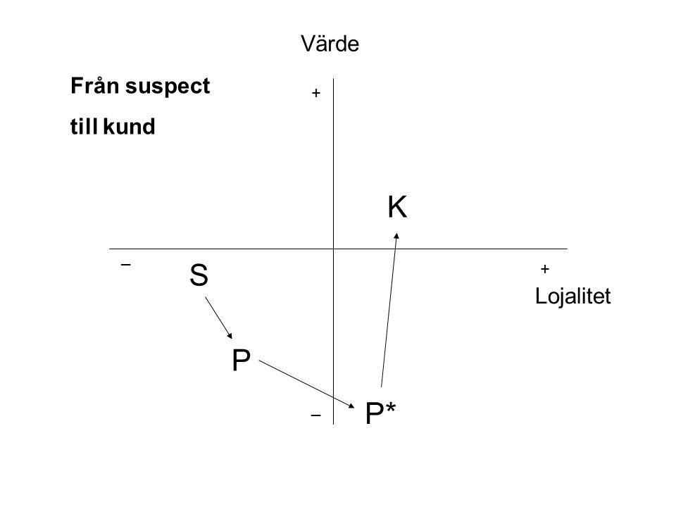 S P P* K + _ _ + Värde Lojalitet Från suspect till kund