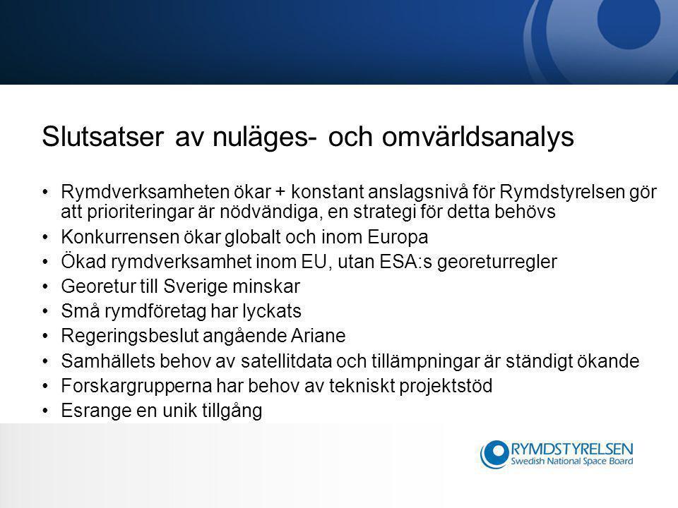 Slutsatser av nuläges- och omvärldsanalys •Rymdverksamheten ökar + konstant anslagsnivå för Rymdstyrelsen gör att prioriteringar är nödvändiga, en strategi för detta behövs •Konkurrensen ökar globalt och inom Europa •Ökad rymdverksamhet inom EU, utan ESA:s georeturregler •Georetur till Sverige minskar •Små rymdföretag har lyckats •Regeringsbeslut angående Ariane •Samhällets behov av satellitdata och tillämpningar är ständigt ökande •Forskargrupperna har behov av tekniskt projektstöd •Esrange en unik tillgång